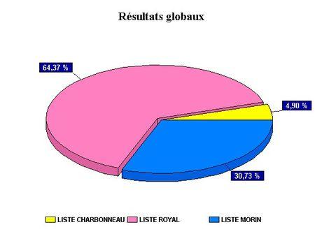 Représentation Graphique des résultats du  deuxième tour des Élections Régionales 2004 à Niort