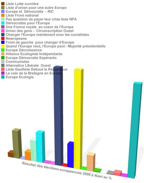 Résultats des élections européennes à Niort