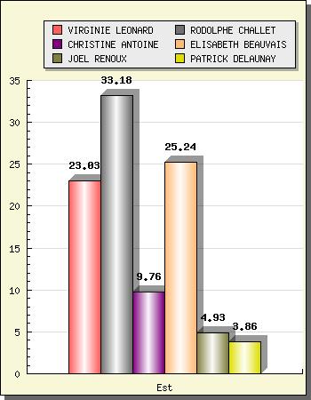 Résultats des élections cantonales, canton Niort-Est