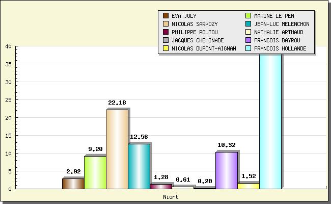 Résultats des élections présidentielles à Niort